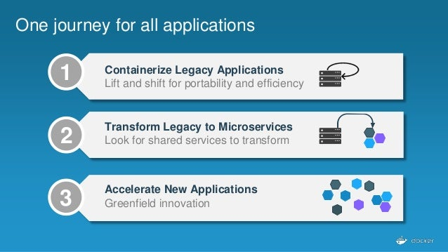 Long vs Short Lived Apps/Containers Long Lived Short Lived