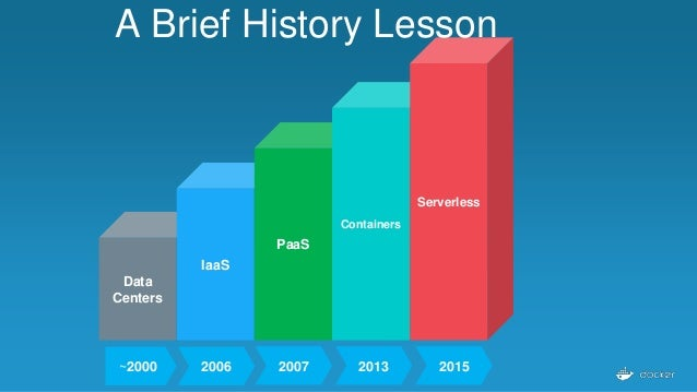 Data Centers IaaS PaaS Containers Serverless A Brief History Lesson ~2000 2006 2007 2013 2015