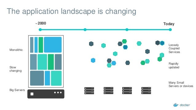 The application landscape is changing Loosely Coupled Services Many Small Servers or devices ~2000 Today Monolithic Big Se...