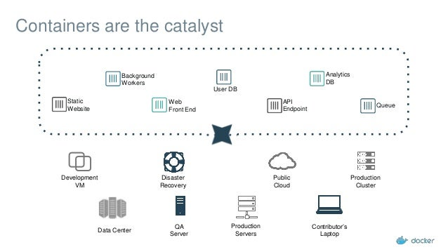 Development VM QA Server Public Cloud Disaster Recovery Contributor's Laptop Production Servers Production Cluster Data Ce...