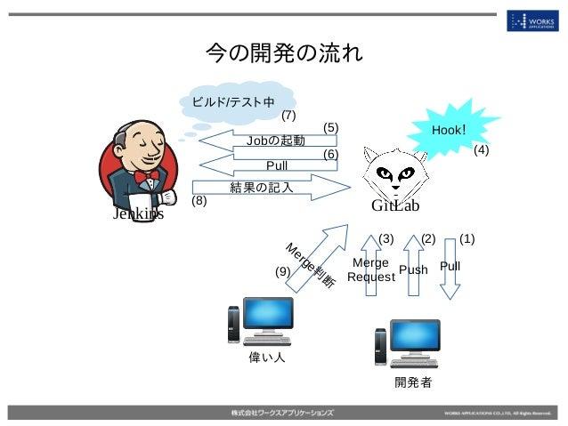 今の開発の流れ Jenkins GitLab PullPush Merge Request Hook! Jobの起動 ビルド/テスト中 Pull 結果の記入 M erge判 断 (1)(2)(3) (4) (5) (6) (8) (7) (9)...
