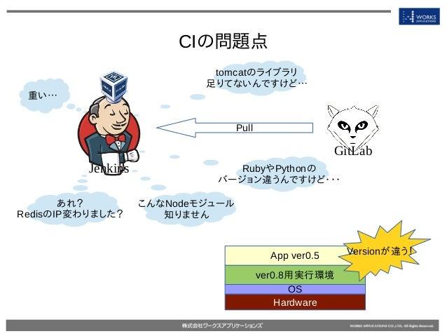 CIの問題点 Jenkins GitLab tomcatのライブラリ 足りてないんですけど… RubyやPythonの バージョン違うんですけど・・・ Pull Hardware OS ver0.8用実行環境 App ver0.5 Versio...