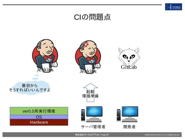 CIの問題点 Jenkins GitLab Jenkins 起動 環境準備 最初から そうすればいいんですよ Hardware OS ver0.5用実行環境 開発者サーバ管理者