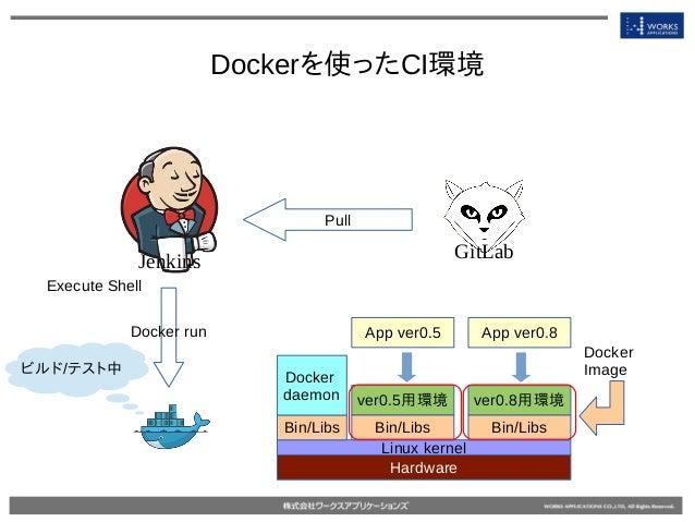 Dockerを使ったCI環境 Jenkins GitLab Pull Hardware Linux kernel Bin/Libs Docker daemon ver0.5用環境 App ver0.5 Bin/Libs Docker run ビ...