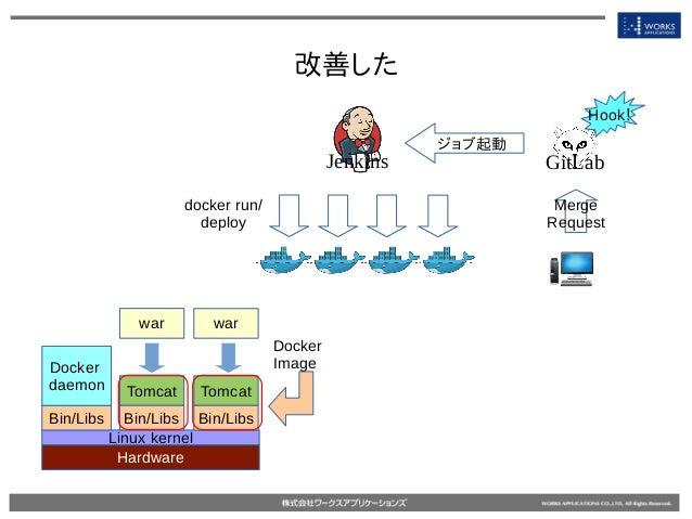 改善した Jenkins GitLab docker run/ deploy Hardware Linux kernel Bin/Libs Docker daemon Tomcat war Bin/Libs Docker Image Tomca...