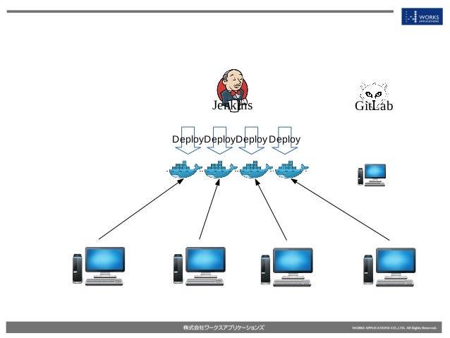 Jenkins DeployDeployDeploy Deploy GitLab