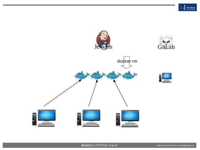 Jenkins GitLab docker rm