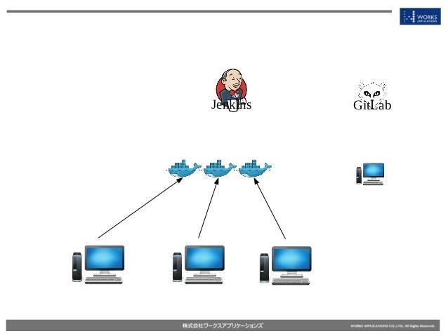 Jenkins GitLab