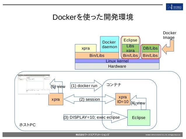 Dockerを使った開発環境 Hardware Linux kernel Bin/Libs Docker daemon Libs xpra Bin/Libs Docker Image DB/Libs Bin/Libs Eclipse xpra ...