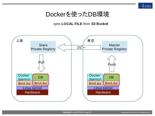 Dockerを使ったDB環境 Master Private Registry 東京 Slave Private Registry 上海 Hardware Linux kernel Bin/Libs Docker daemon DB Bin/Li...