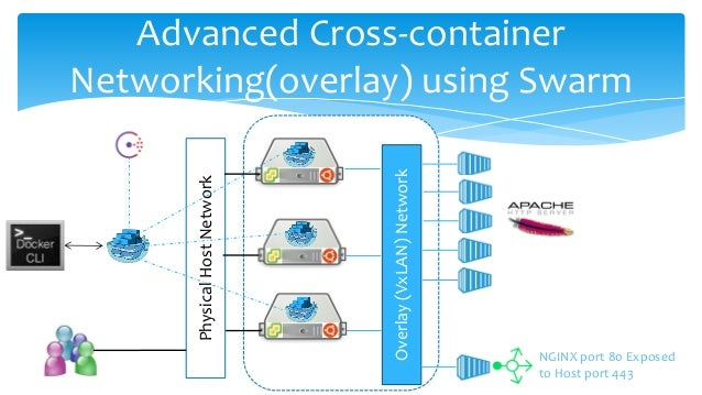 PhysicalHostNetwork Advanced Cross-container Networking(overlay) using Swarm Overlay(VxLAN)Network NGINX port 80 Exposed t...