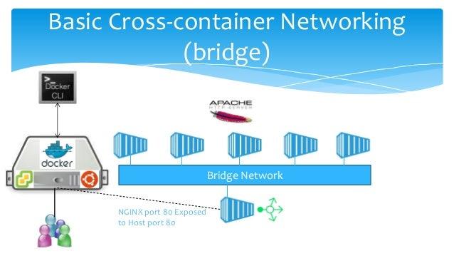 Basic Cross-container Networking (bridge) Bridge Network NGINX port 80 Exposed to Host port 80
