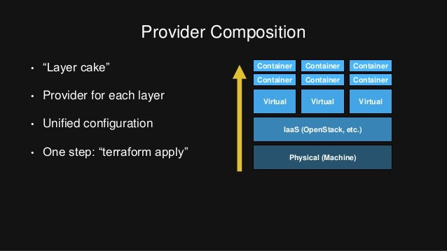 Orchestrating docker with terraform and consul by mitchell for Consul openstack