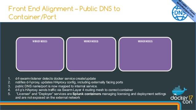 DockerCon17 - Building The Super-Dynamic Demo Center