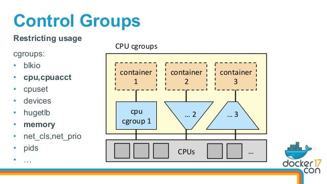 Control Groups CPUs container 1 cgroups: • blkio • cpu,cpuacct • cpuset • devices • hugetlb • memory • net_cls,n...