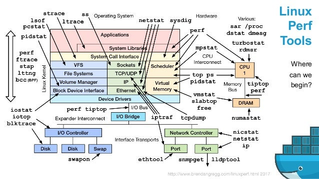 Linux Perf Tools Where can we begin?