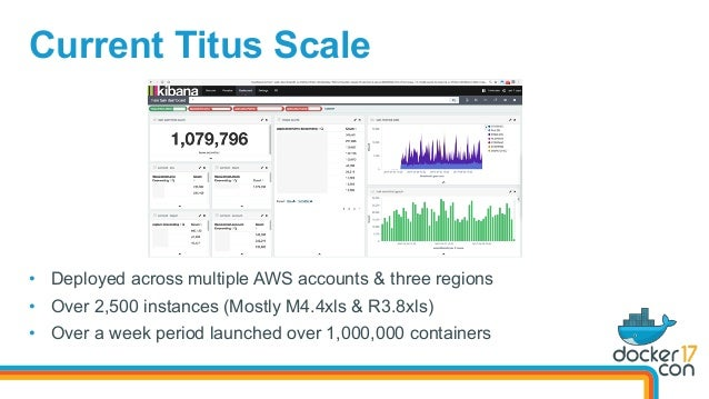 Current Titus Scale • Deployed across multiple AWS accounts & three regions • Over 2,500 instances (Mostly M4.4xls & R3....