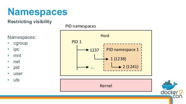 Namespaces Kernel PIDnamespace1    Host PID1 1237 1(1238) 2(1241)… Namespaces: • cgroup • ipc • mnt •...