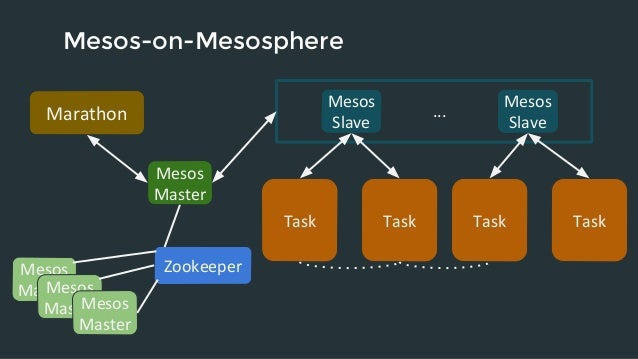 Building Web Scale Apps with Docker and Mesos by Alex Rukletsov (Meso…