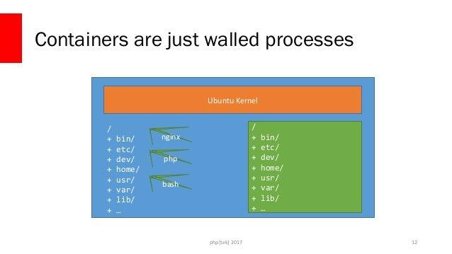 php[tek] 2017 What is Docker? 13