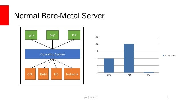 php[tek] 2017 Normal Bare-Metal Server 7 CPU RAM HD Network Operating System nginx PHP DB CPU RAM I/O 0 5 10 15 20 25 30 3...