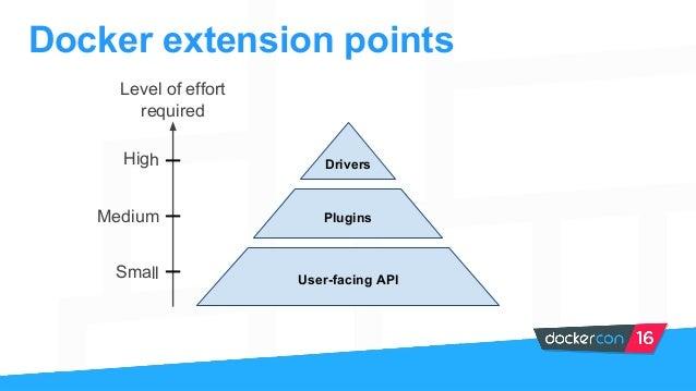 DockerCon US 2016 - Extending Docker With APIs, Drivers, and Plugins Slide 3