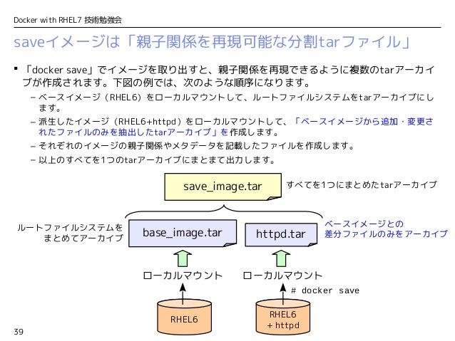 39 Docker with RHEL7 技術勉強会 saveイメージは「親子関係を再現可能な分割tarファイル」  「docker save」でイメージを取り出すと、親子関係を再現できるように複数のtarアーカイ ブが作成されます。下図の例...