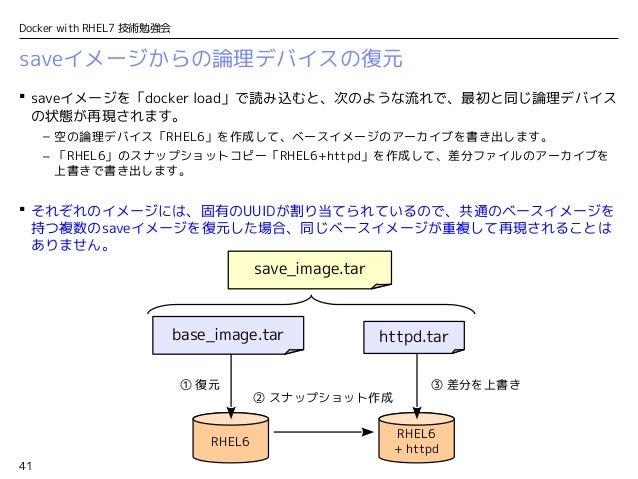 41 Docker with RHEL7 技術勉強会 RHEL6 + httpd saveイメージからの論理デバイスの復元  saveイメージを「docker load」で読み込むと、次のような流れで、最初と同じ論理デバイス の状態が再現され...