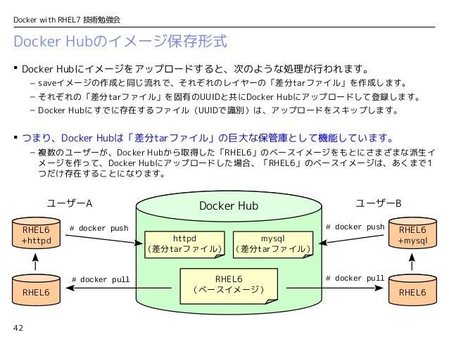 42 Docker with RHEL7 技術勉強会 Docker Hubのイメージ保存形式  Docker Hubにイメージをアップロードすると、次のような処理が行われます。 – saveイメージの作成と同じ流れで、それぞれのレイヤーの「差...