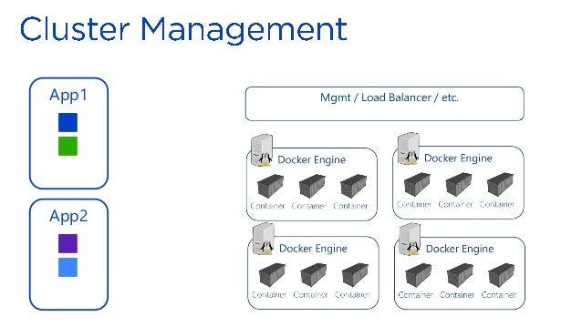 Docker intro