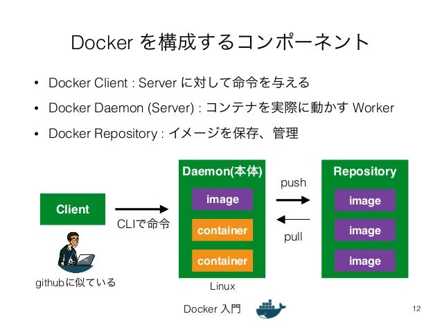 Docker を構成するコンポーネント  • Docker Client : Server に対して命令を与える  • Docker Daemon (Server) : コンテナを実際に動かす Worker  • Docker Reposito...