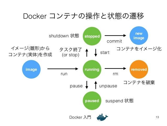 Docker コンテナの操作と状態の遷移  stopped  shutdown 状態  タスク終了  (or stop) start  Docker 入門  13  image running removed  paused  run  rm ...