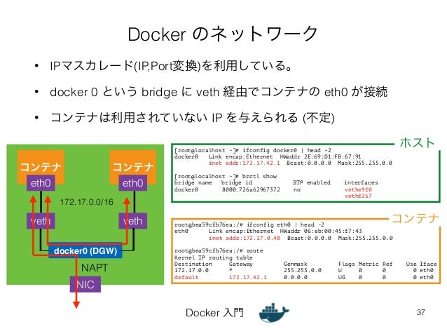 Docker のネットワーク  • IPマスカレード(IP,Port変換)を利用している。  • docker 0 という bridge に veth 経由でコンテナの eth0 が接続  • コンテナは利用されていない IP を与えられる (...