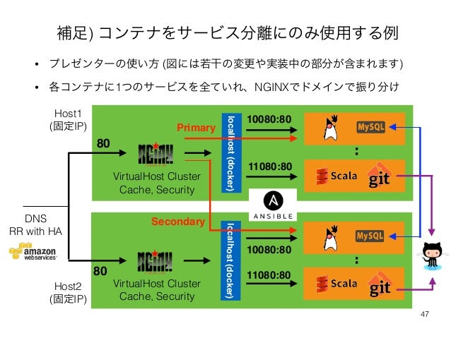 補足) コンテナをサービス分離にのみ使用する例  • プレゼンターの使い方 (図には若干の変更や実装中の部分が含まれます)  • 各コンテナに1つのサービスを全ていれ、NGINXでドメインで振り分け  Primary  Host1  (固定IP...