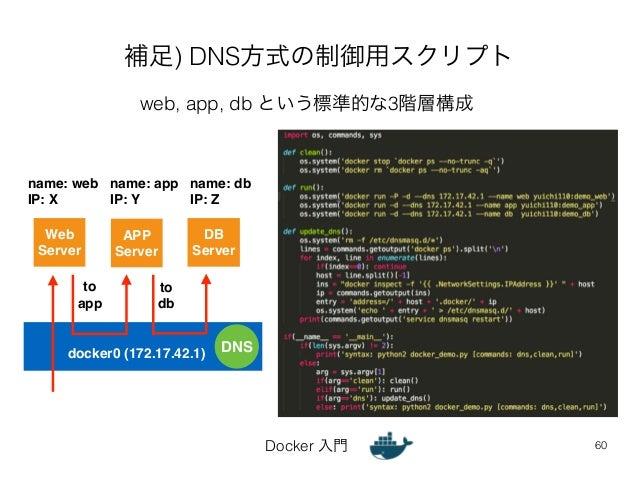 補足) DNS方式の制御用スクリプト  Docker 入門  60  web, app, db という標準的な3階層構成  Web  Server  APP!  Server  DB!  Server  name: web!  IP: X  n...