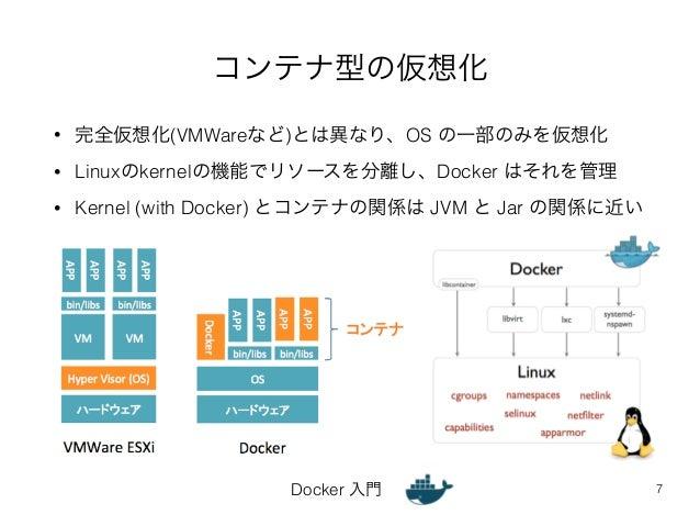 コンテナ型の仮想化  • 完全仮想化(VMWareなど)とは異なり、OS の一部のみを仮想化  • Linuxのkernelの機能でリソースを分離し、Docker はそれを管理  • Kernel (with Docker) とコンテナの関係は...