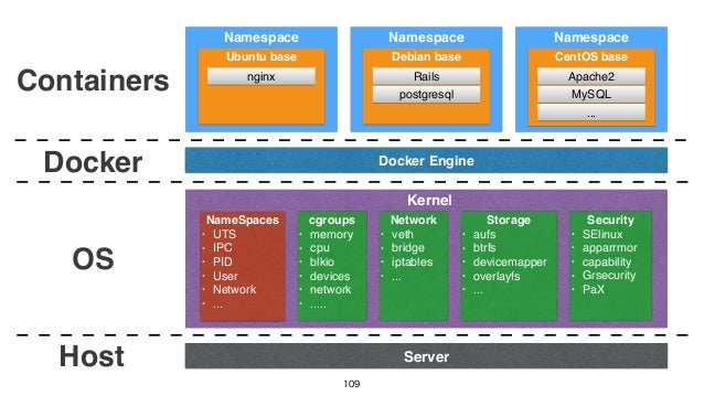 109 Kernel Server Containers NameSpaces • UTS • IPC • PID • User • Network • ... cgroups • memory • cpu • blkio • devices ...