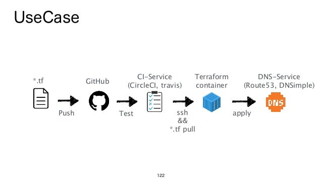 122 *.tf CI-Service (CircleCI, travis) Push Test GitHub UseCase ssh && *.tf pull apply DNS-Service (Route53, DNSimple)...