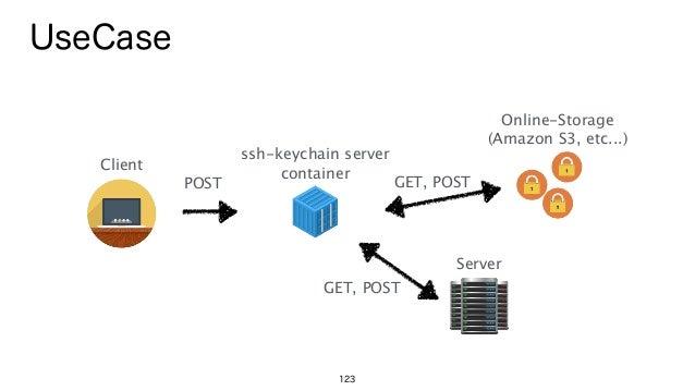123 UseCase ssh-keychain server container Online-Storage (Amazon S3, etc...) POST Client GET, POST Server GET, POST