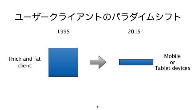 5 ユーザークライアントのパラダイムシフト 1995 2015 Mobile or Tablet devices Thick and fat client