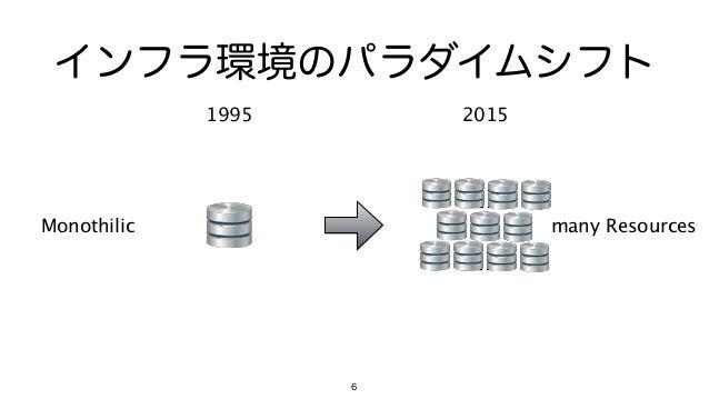 6 インフラ環境のパラダイムシフト 1995 2015 Monothilic many Resources