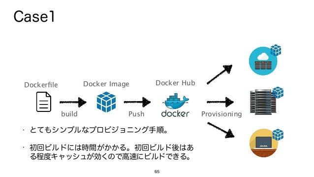 65 Dockerfile Docker Image build Push Provisioning Case1 • とてもシンプルなプロビジョニング手順。 • 初回ビルドには時間がかかる。初回ビルド後はあ る程度キャッシュが効くので高速にビルド...