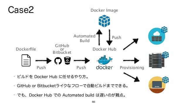 66 Docker Image Dockerfile Docker Hub Push Automated Build Push Push GitHub or Bitbucket Provisioning Case2 • ビルドを Docke...