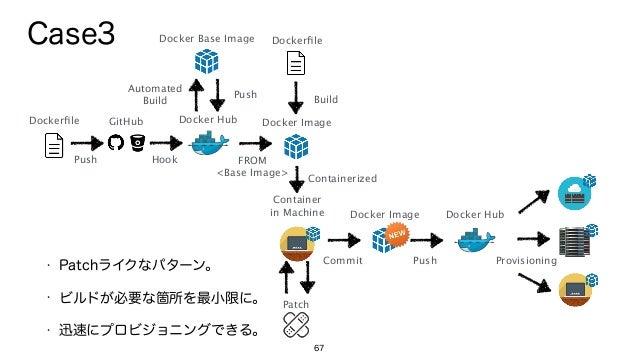67 Docker Base Image Dockerfile Docker Hub Push Automated Build Push Hook GitHub Dockerfile Docker Image Build FROM <Base ...