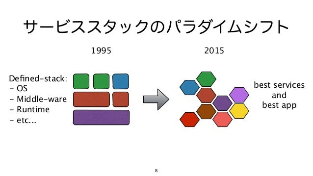 Defined-stack: - OS - Middle-ware - Runtime - etc... 8 サービススタックのパラダイムシフト 1995 2015 best services and best app
