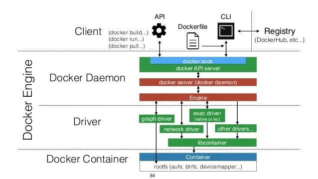 docker server (docker daemon) docker API server network driver 84 Container libcontainer docker.sock exec driver (native ...