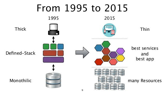 From 1995 to 2015 9 Thick Thin Defined-Stack best services and best app Monothilic many Resources 1995 2015