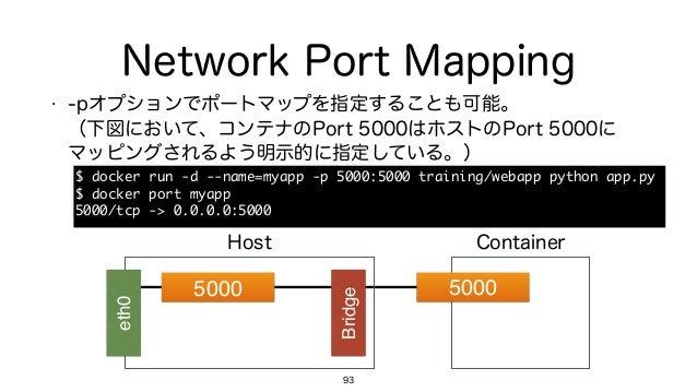 Network Port Mapping • -pオプションでポートマップを指定することも可能。 (下図において、コンテナのPort 5000はホストのPort 5000に マッピングされるよう明示的に指定している。) 93 5000 Bri...
