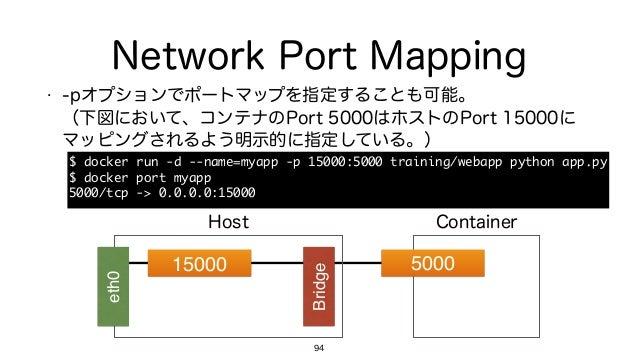 Network Port Mapping • -pオプションでポートマップを指定することも可能。 (下図において、コンテナのPort 5000はホストのPort 15000に マッピングされるよう明示的に指定している。) 94 15000 B...