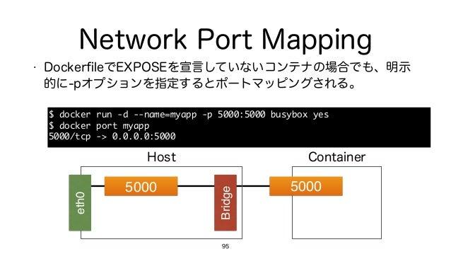 Network Port Mapping • DockerfileでEXPOSEを宣言していないコンテナの場合でも、明示 的に-pオプションを指定するとポートマッピングされる。 95 5000 Bridge 5000 eth0 Host Cont...